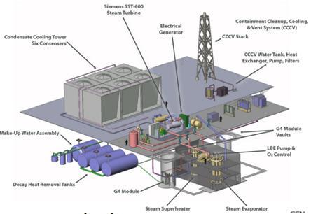 Ưu thế của lò phản ứng mô đun nhỏ và sự phát triển trên thế giới