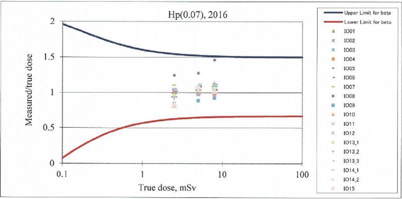 Sử dụng liều kế quang phát quang (OSL) để đo liều bức xạ