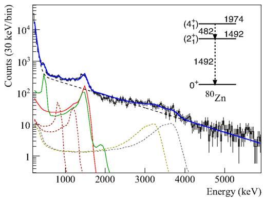 Nghiên cứu các hạt nhân giàu nơtron 72,74Ni và 76,80Zn thông qua tán xạ phi đàn hồi trên bia proton
