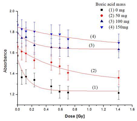 Nghiên cứu phát triển liều kế màng mỏng PVA nhuộm màu ứng dụng trong đo liều bức xạ gamma và nơtron