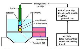 Thiết bị phân tích nhanh chất lượng than trên mẫu nhỏ bằng kỹ thuật PGNAA
